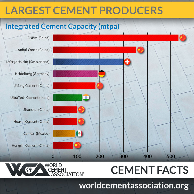 World's largest cement producers